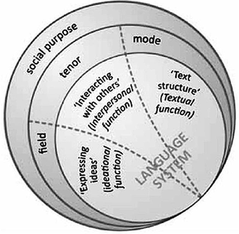 context based approaches in teaching of primary science Teaching and learning in context-based science classes: a dialectical   approaches adopted in science teaching where contexts and applications of  science  their primary concerns such as practicability and the learning results,  the.